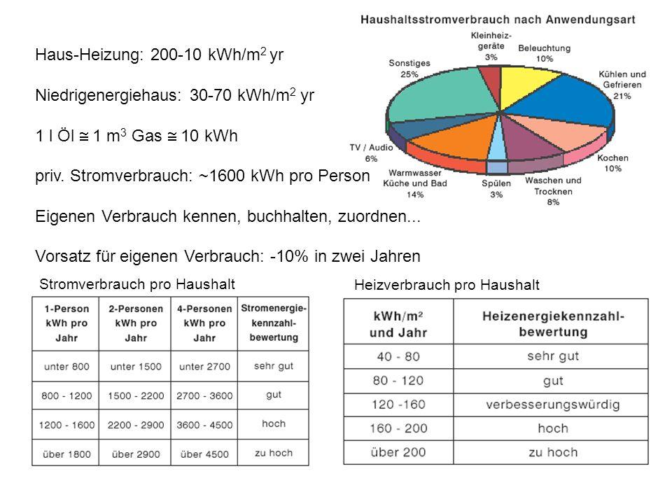 Haus-Heizung: 200-10 kWh/m 2 yr Niedrigenergiehaus: 30-70 kWh/m 2 yr 1 l Öl 1 m 3 Gas 10 kWh priv. Stromverbrauch: ~1600 kWh pro Person Eigenen Verbra