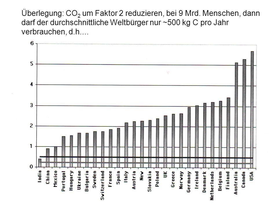 Überlegung: CO 2 um Faktor 2 reduzieren, bei 9 Mrd. Menschen, dann darf der durchschnittliche Weltbürger nur ~500 kg C pro Jahr verbrauchen, d.h....