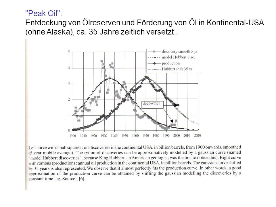 Peak-Oil: Maximum der Förderung bald erreicht?