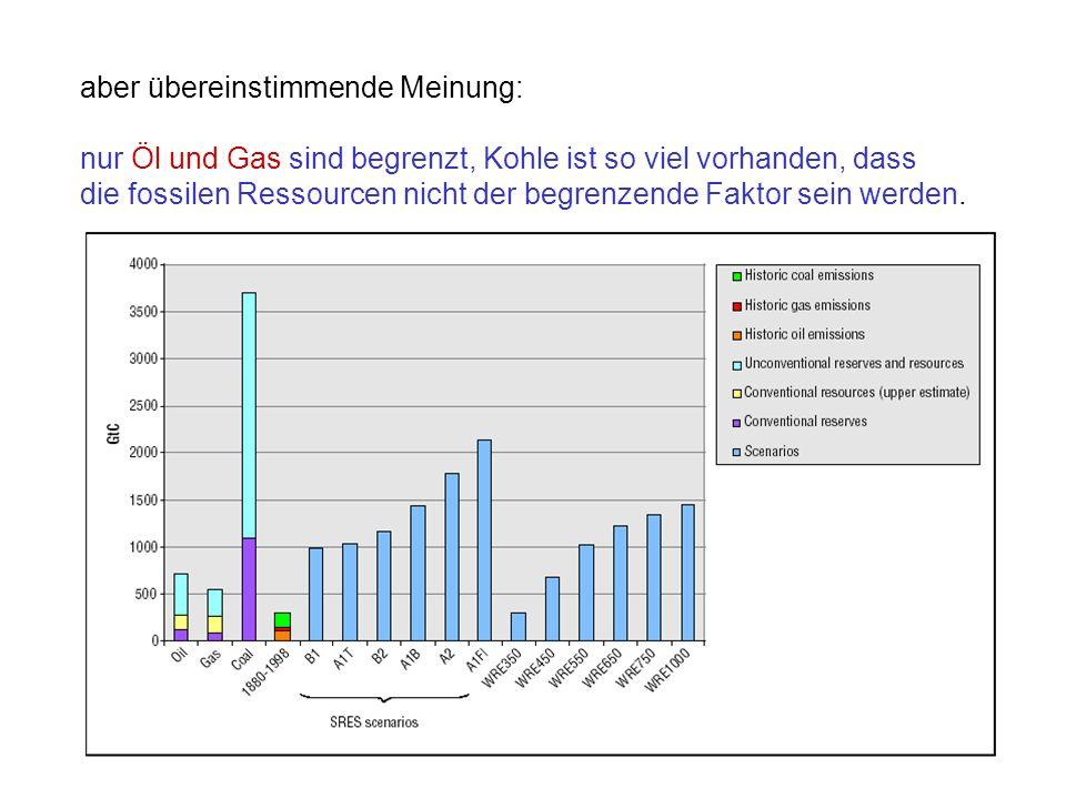 Kyoto-Protokoll (1997): CO 2 -Emissionen der Industrieländer im Zeitraum 2008- 2013 auf Stand von 1990 minus 5-8% reduzieren.