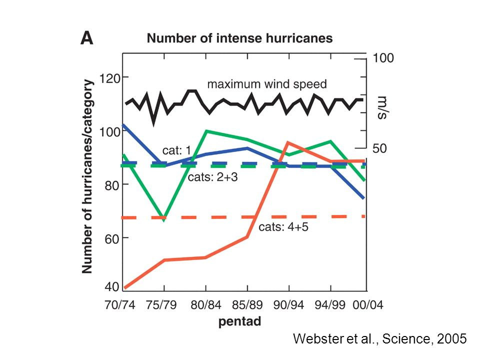 Webster et al., Science, 2005