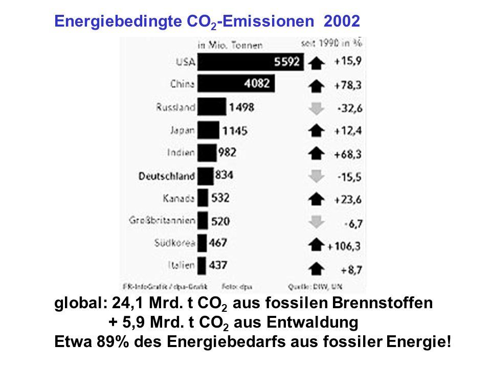 global: 24,1 Mrd. t CO 2 aus fossilen Brennstoffen + 5,9 Mrd.