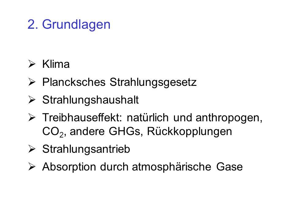atmospärische CO 2 - Konzentrationen in verschiedenen Zeitskalen