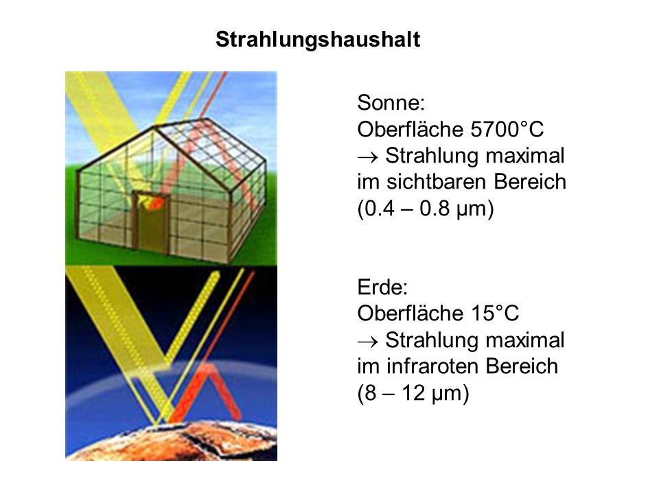 Strahlungshaushalt Sonne: Oberfläche 5700°C Strahlung maximal im sichtbaren Bereich (0.4 – 0.8 µm) Erde: Oberfläche 15°C Strahlung maximal im infraroten Bereich (8 – 12 µm)
