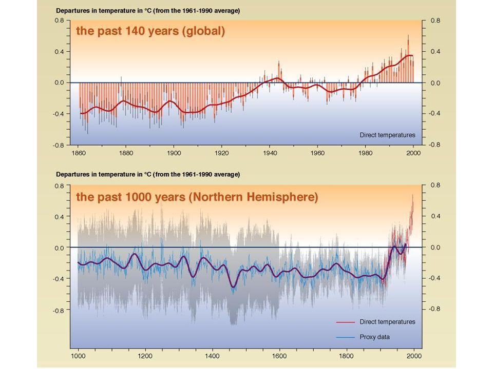 Schär et al., Nature, 2004 Zunahme der Extreme: Temperaturen im Sommer 2003 in der Schweiz