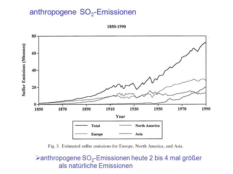 anthropogene SO 2 -Emissionen anthropogene SO 2 -Emissionen heute 2 bis 4 mal größer als natürliche Emissionen