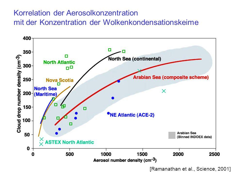Korrelation der Aerosolkonzentration mit der Konzentration der Wolkenkondensationskeime [Ramanathan et al., Science, 2001]