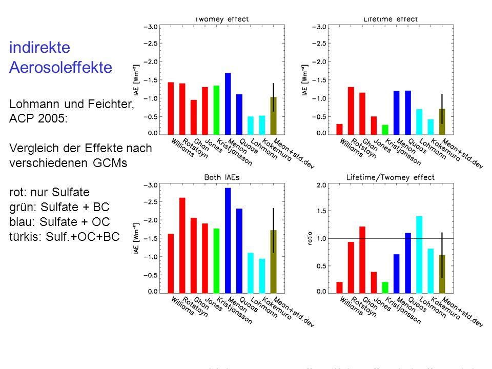 indirekte Aerosoleffekte Lohmann und Feichter, ACP 2005: Vergleich der Effekte nach verschiedenen GCMs rot: nur Sulfate grün: Sulfate + BC blau: Sulfa