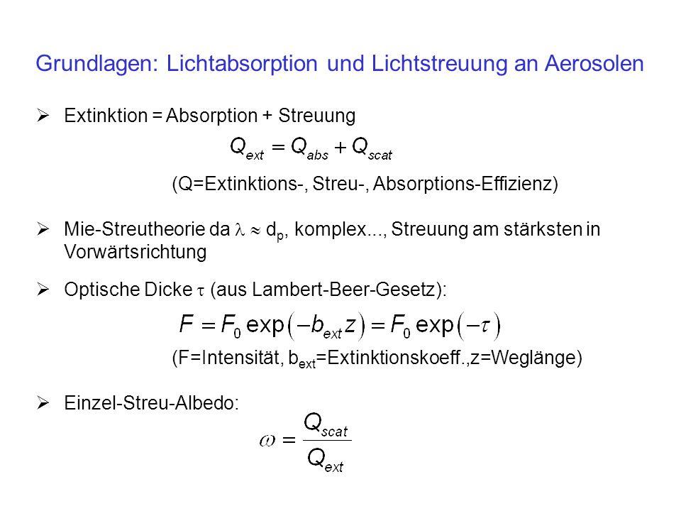 Grundlagen: Lichtabsorption und Lichtstreuung an Aerosolen Extinktion = Absorption + Streuung (Q=Extinktions-, Streu-, Absorptions-Effizienz) Mie-Stre