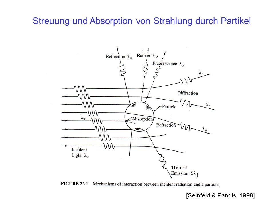 Streuung und Absorption von Strahlung durch Partikel [Seinfeld & Pandis, 1998]