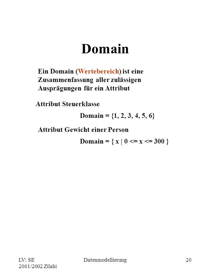 LV: SE 2001/2002 Zilahi Datenmodellierung20 Domain Ein Domain (Wertebereich) ist eine Zusammenfassung aller zulässigen Ausprägungen für ein Attribut A