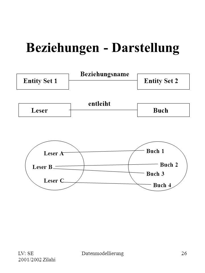 LV: SE 2001/2002 Zilahi Datenmodellierung26 Beziehungen - Darstellung Entity Set 1Entity Set 2 Beziehungsname Leser entleiht Buch Leser A Leser B Lese