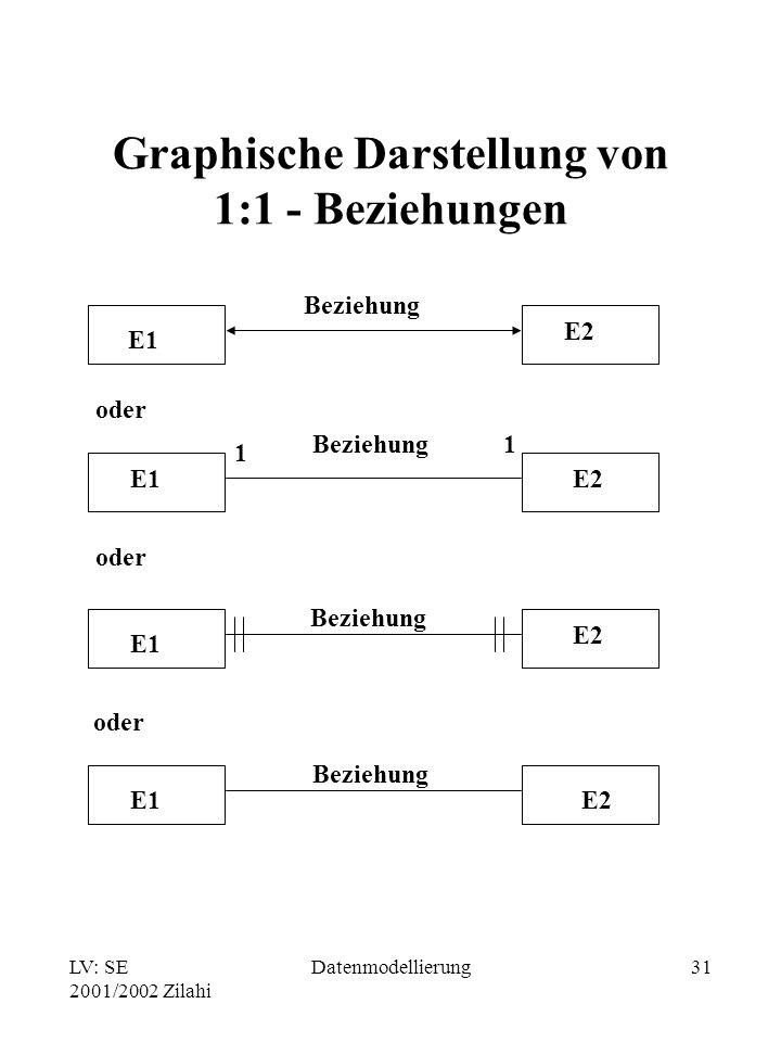 LV: SE 2001/2002 Zilahi Datenmodellierung31 Graphische Darstellung von 1:1 - Beziehungen oder E1 E2 E1E2 E1 E2 E1E2 Beziehung 1 1 oder