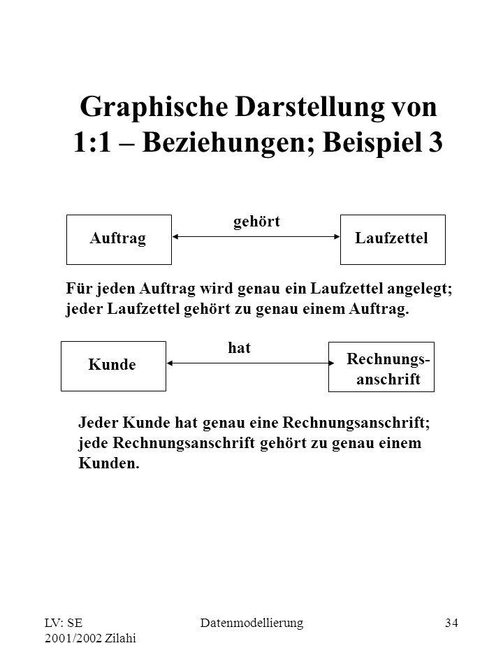 LV: SE 2001/2002 Zilahi Datenmodellierung34 Graphische Darstellung von 1:1 – Beziehungen; Beispiel 3 Für jeden Auftrag wird genau ein Laufzettel angel