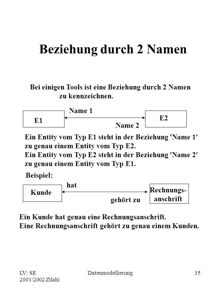 LV: SE 2001/2002 Zilahi Datenmodellierung35 Beziehung durch 2 Namen Bei einigen Tools ist eine Beziehung durch 2 Namen zu kennzeichnen. E1 E2 Name 1 N