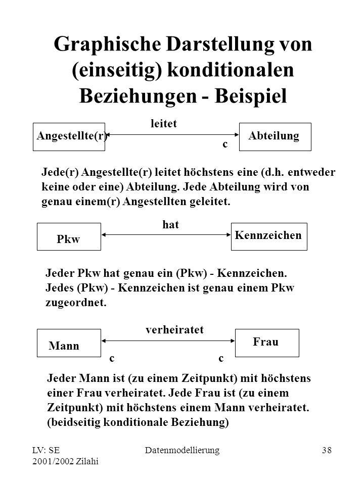 LV: SE 2001/2002 Zilahi Datenmodellierung38 Graphische Darstellung von (einseitig) konditionalen Beziehungen - Beispiel Pkw Kennzeichen hat Jeder Pkw
