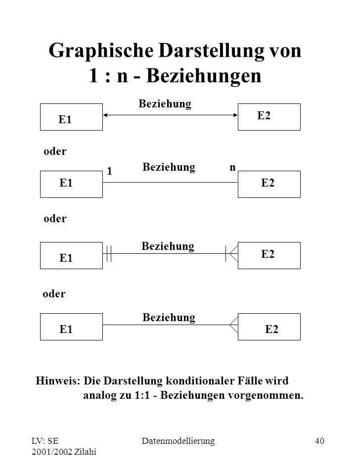 LV: SE 2001/2002 Zilahi Datenmodellierung40 Graphische Darstellung von 1 : n - Beziehungen oder E1 E2 E1E2 E1 E2 E1E2 Beziehung 1 n oder Hinweis: Die