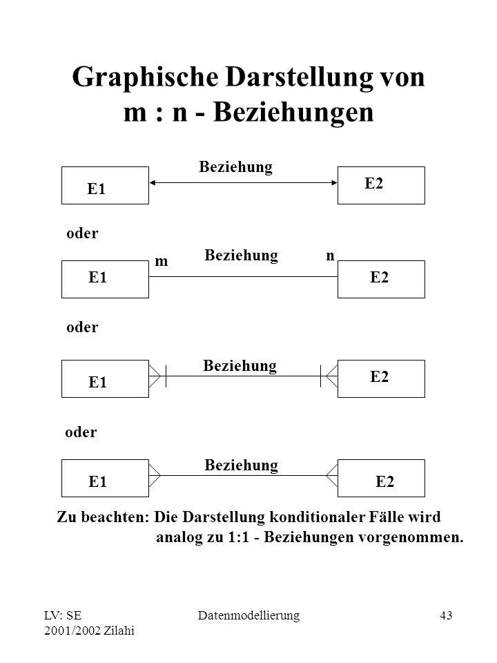 LV: SE 2001/2002 Zilahi Datenmodellierung43 Graphische Darstellung von m : n - Beziehungen oder E1 E2 E1E2 E1 E2 E1E2 Beziehung m n oder Zu beachten: