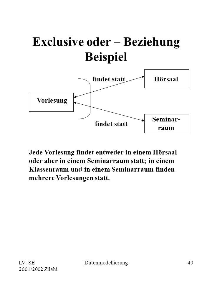 LV: SE 2001/2002 Zilahi Datenmodellierung49 Exclusive oder – Beziehung Beispiel Vorlesung findet statt Hörsaal Seminar- raum Jede Vorlesung findet ent