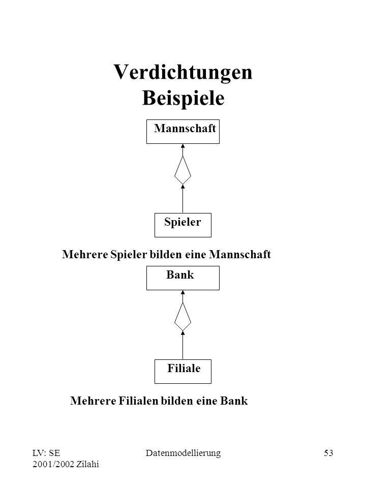 LV: SE 2001/2002 Zilahi Datenmodellierung53 Verdichtungen Beispiele Bank Filiale Mehrere Spieler bilden eine Mannschaft Mannschaft Spieler Mehrere Fil