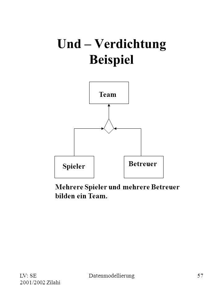LV: SE 2001/2002 Zilahi Datenmodellierung57 Und – Verdichtung Beispiel Team Spieler Betreuer Mehrere Spieler und mehrere Betreuer bilden ein Team.