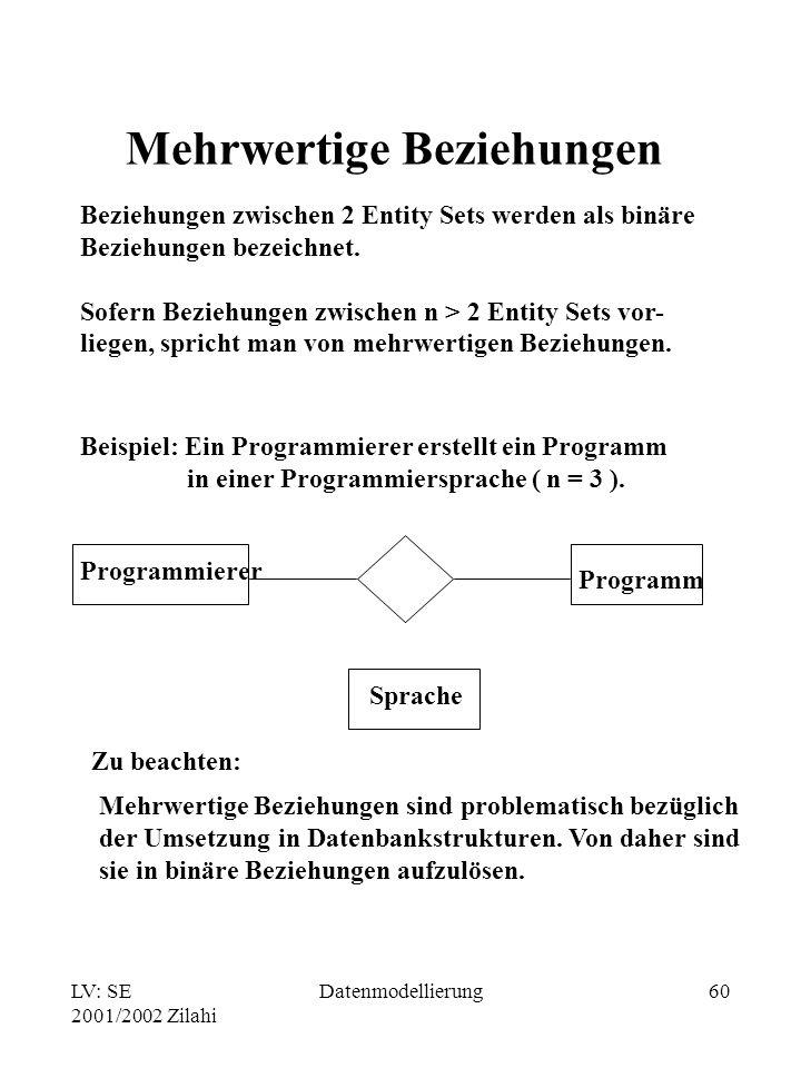 LV: SE 2001/2002 Zilahi Datenmodellierung60 Mehrwertige Beziehungen Beziehungen zwischen 2 Entity Sets werden als binäre Beziehungen bezeichnet. Sofer