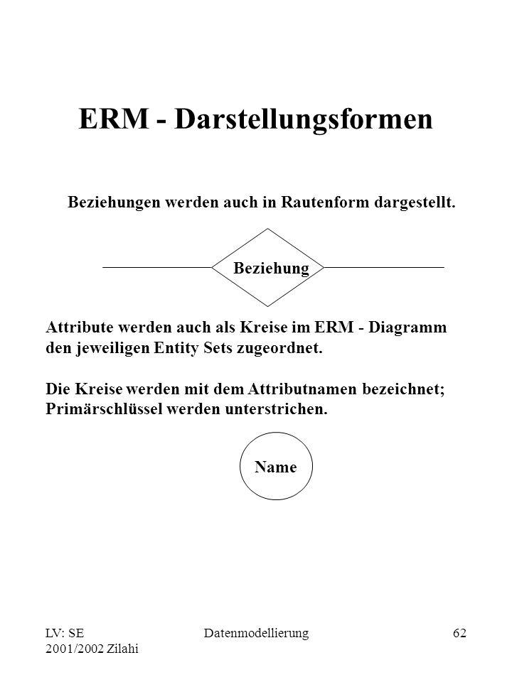 LV: SE 2001/2002 Zilahi Datenmodellierung62 ERM - Darstellungsformen Beziehungen werden auch in Rautenform dargestellt. Beziehung Attribute werden auc