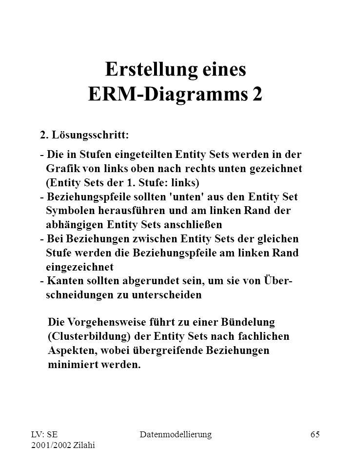 LV: SE 2001/2002 Zilahi Datenmodellierung65 Erstellung eines ERM-Diagramms 2 2. Lösungsschritt: - Die in Stufen eingeteilten Entity Sets werden in der