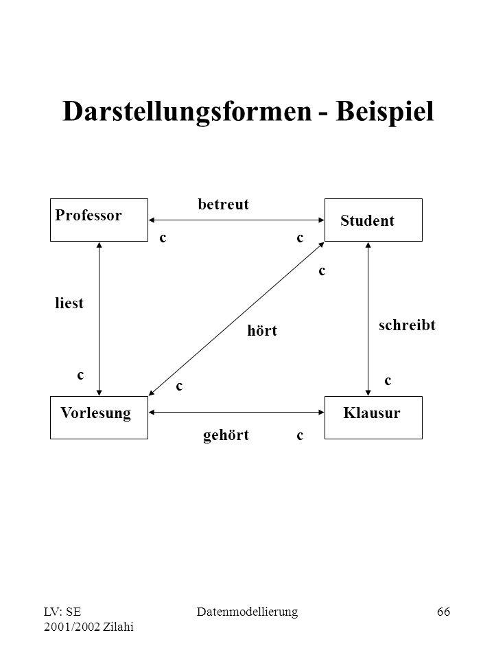 LV: SE 2001/2002 Zilahi Datenmodellierung66 Darstellungsformen - Beispiel Professor Student Vorlesung Klausur betreut liest hört schreibt gehört c cc