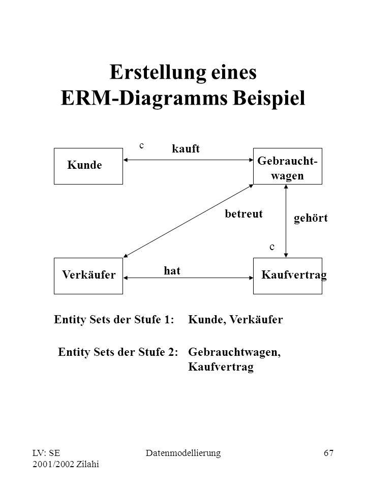 LV: SE 2001/2002 Zilahi Datenmodellierung67 Erstellung eines ERM-Diagramms Beispiel Kunde Gebraucht- wagen VerkäuferKaufvertrag gehört c hat betreut E