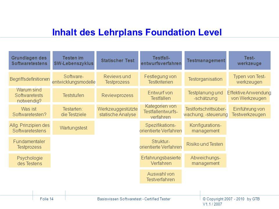 © Copyright 2007 - 2010 by GTB V1.1 / 2007 Basiswissen Softwaretest - Certified Tester Folie 14 Inhalt des Lehrplans Foundation Level Grundlagen des S