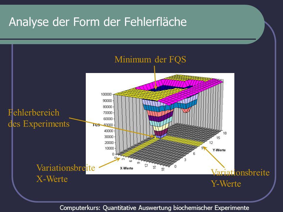 Computerkurs: Quantitative Auswertung biochemischer Experimente Analyse der Form der Fehlerfläche Minimum der FQS Fehlerbereich des Experiments Variat