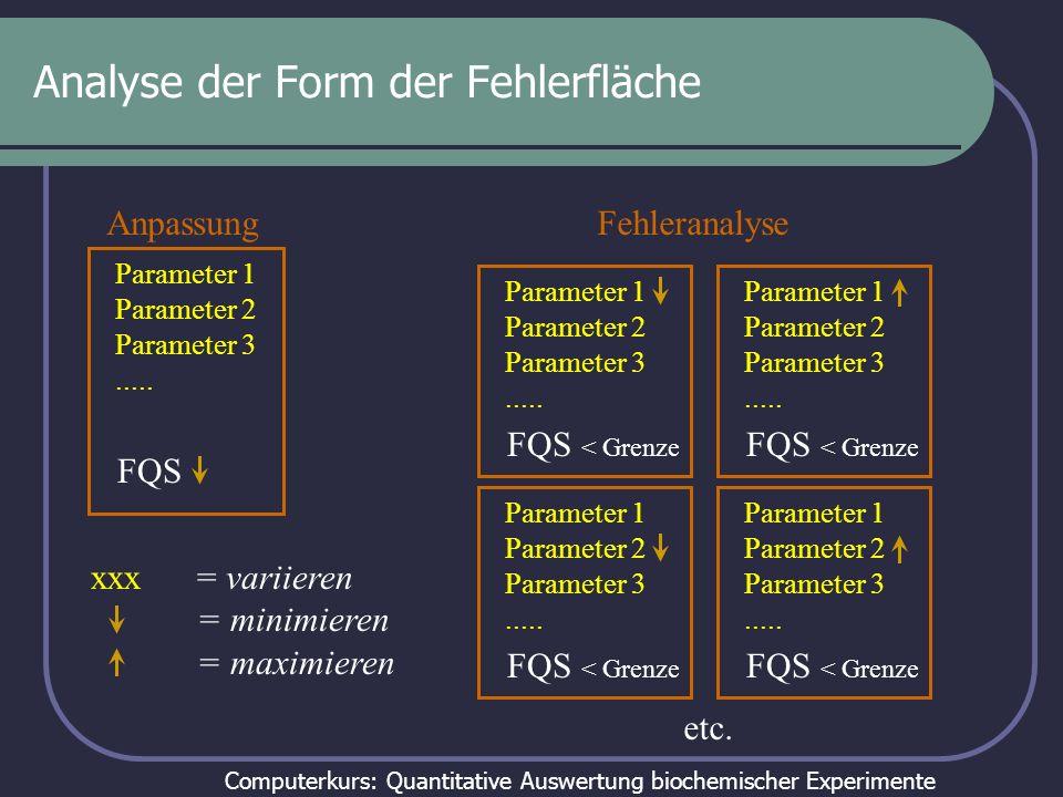 Computerkurs: Quantitative Auswertung biochemischer Experimente Analyse der Form der Fehlerfläche Parameter 1 Parameter 2 Parameter 3..... FQS Anpassu