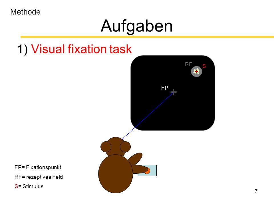 18 Ergebnisse 3) Memory-guided saccade task (Hikosaka & Wurtz, 1983) + + Visuelle Antwort stärker in der memory- guided saccade task als in fixation task