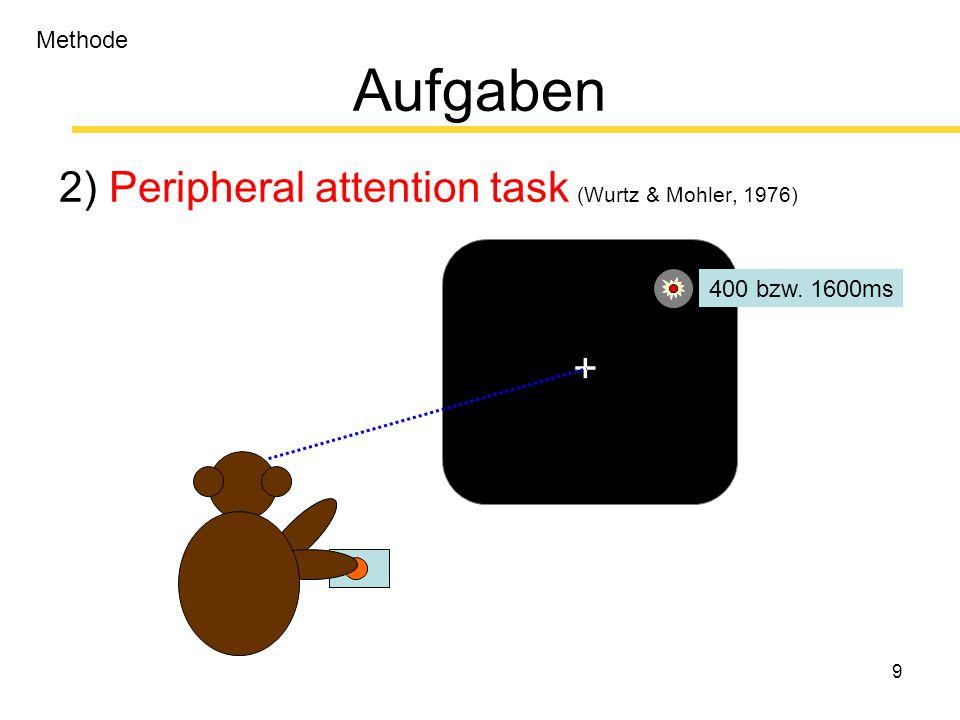 20 Ergebnisse 2) Peripheral attention task (Wurtz & Mohler, 1976) + 400 bzw.