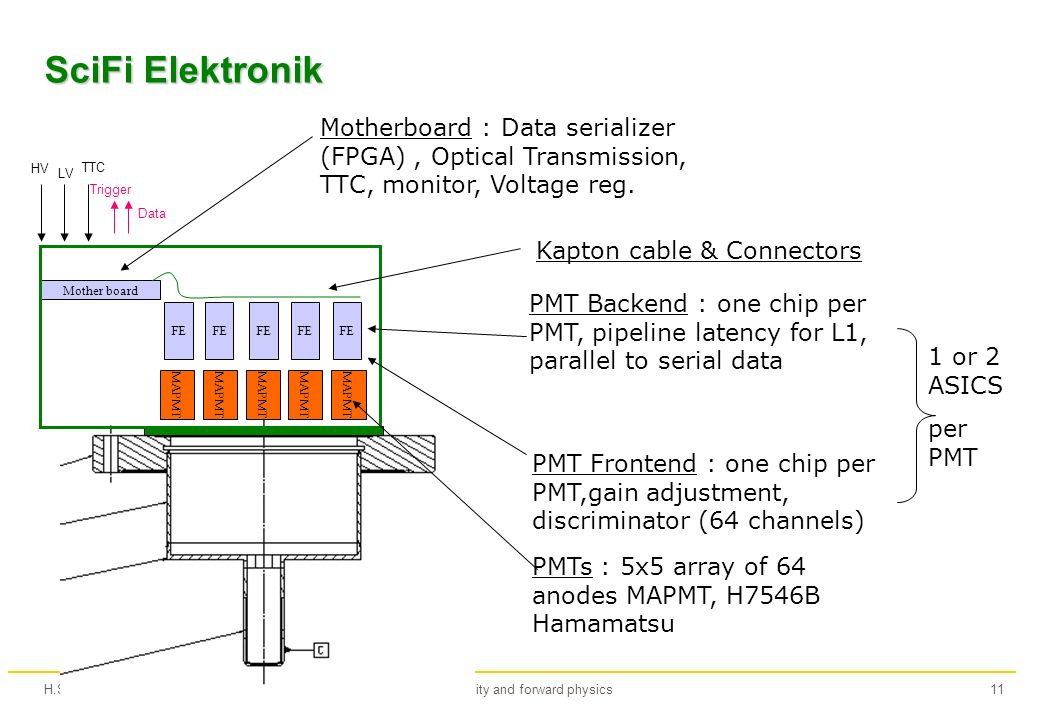 H.StenzelLuminosity and forward physics11 SciFi Elektronik MAPMT FE Mother board HV LV TTC Trigger Data PMT Frontend : one chip per PMT,gain adjustment, discriminator (64 channels) PMT Backend : one chip per PMT, pipeline latency for L1, parallel to serial data Motherboard : Data serializer (FPGA), Optical Transmission, TTC, monitor, Voltage reg.