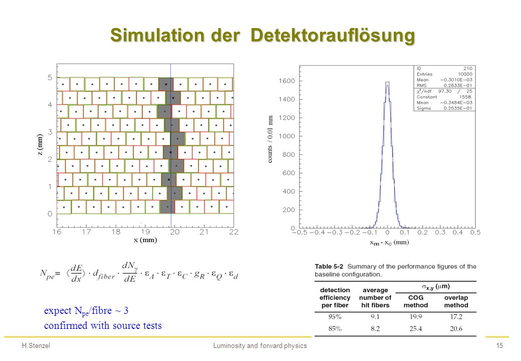 H.StenzelLuminosity and forward physics15 Simulation der Detektorauflösung expect N pe /fibre ~ 3 confirmed with source tests