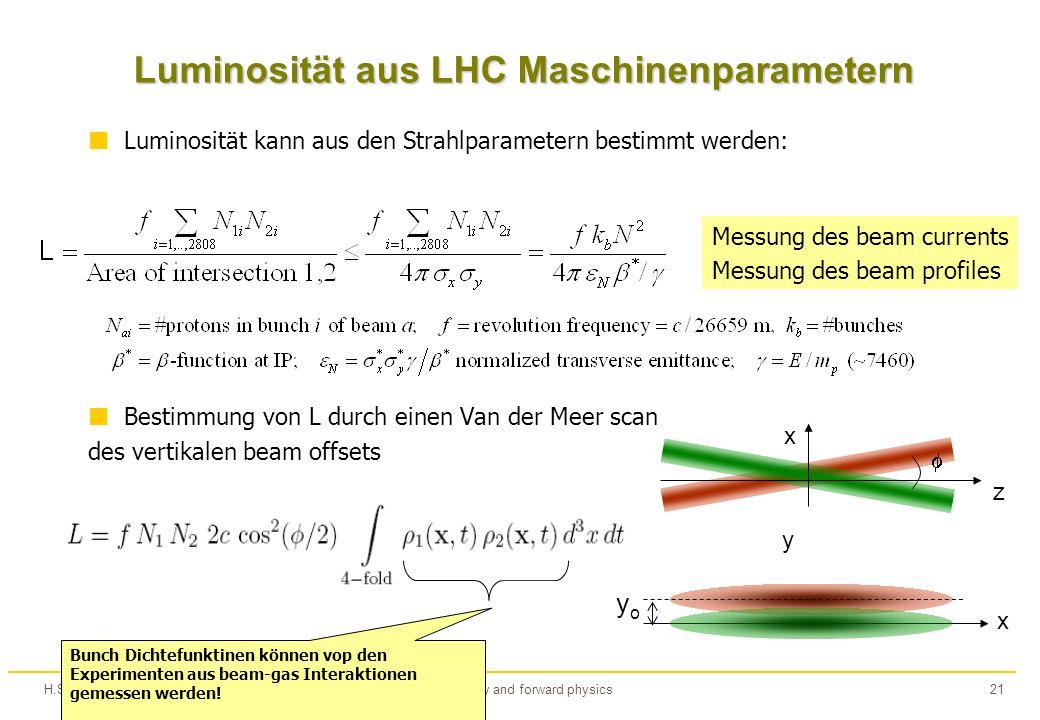 H.StenzelLuminosity and forward physics21 Luminosität aus LHC Maschinenparametern Luminosität kann aus den Strahlparametern bestimmt werden: Bestimmung von L durch einen Van der Meer scan des vertikalen beam offsets Messung des beam currents Messung des beam profiles x y x z y o Bunch Dichtefunktinen können vop den Experimenten aus beam-gas Interaktionen gemessen werden!