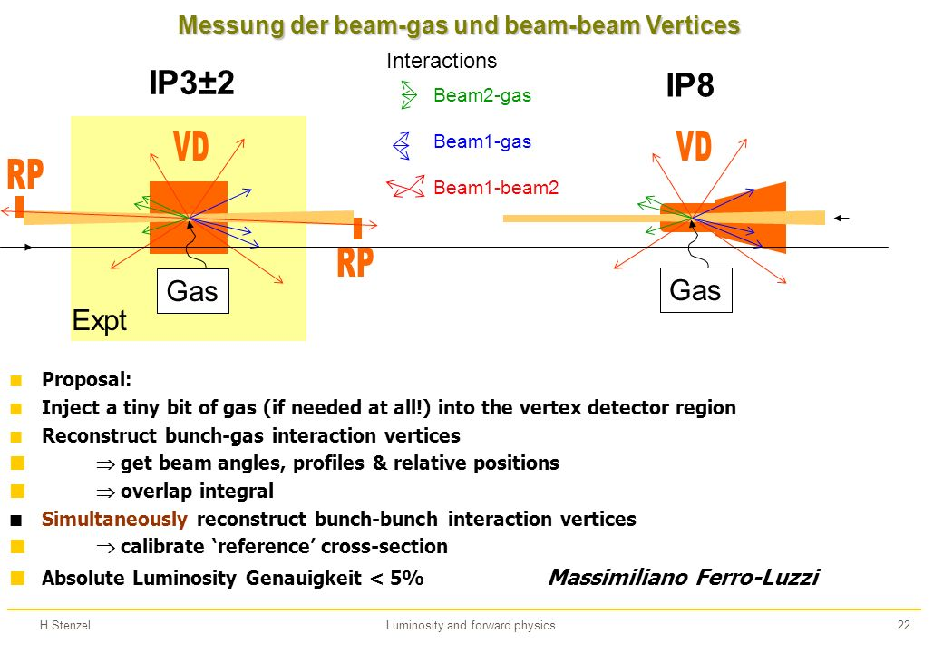 H.StenzelLuminosity and forward physics22 Gas IP8 Gas IP3±2 Expt Beam2-gas Beam1-gas Beam1-beam2 Interactions Proposal: Inject a tiny bit of gas (if needed at all!) into the vertex detector region Reconstruct bunch-gas interaction vertices get beam angles, profiles & relative positions overlap integral Simultaneously reconstruct bunch-bunch interaction vertices calibrate reference cross-section Absolute Luminosity Genauigkeit < 5% Massimiliano Ferro-Luzzi Messung der beam-gas und beam-beam Vertices