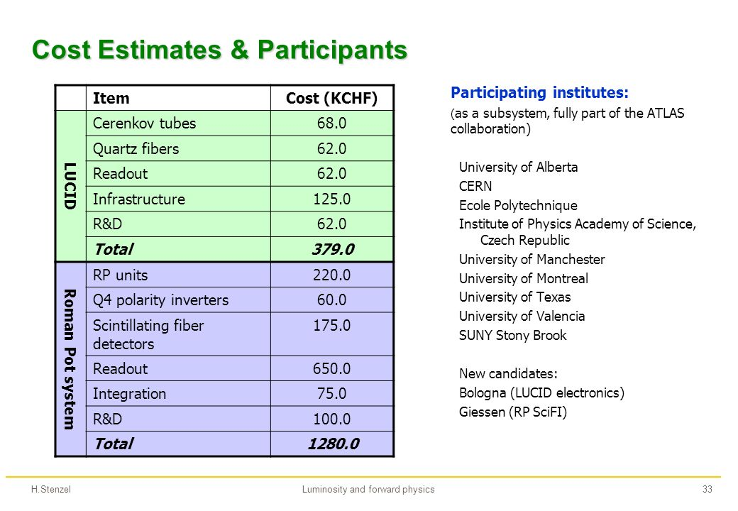 H.StenzelLuminosity and forward physics33 Cost Estimates & Participants Participating institutes: ( as a subsystem, fully part of the ATLAS collaboration) University of Alberta CERN Ecole Polytechnique Institute of Physics Academy of Science, Czech Republic University of Manchester University of Montreal University of Texas University of Valencia SUNY Stony Brook New candidates: Bologna (LUCID electronics) Giessen (RP SciFI) ItemCost (KCHF) LUCID Cerenkov tubes68.0 Quartz fibers62.0 Readout62.0 Infrastructure125.0 R&D62.0 Total379.0 Roman Pot system RP units220.0 Q4 polarity inverters60.0 Scintillating fiber detectors 175.0 Readout650.0 Integration75.0 R&D100.0 Total1280.0