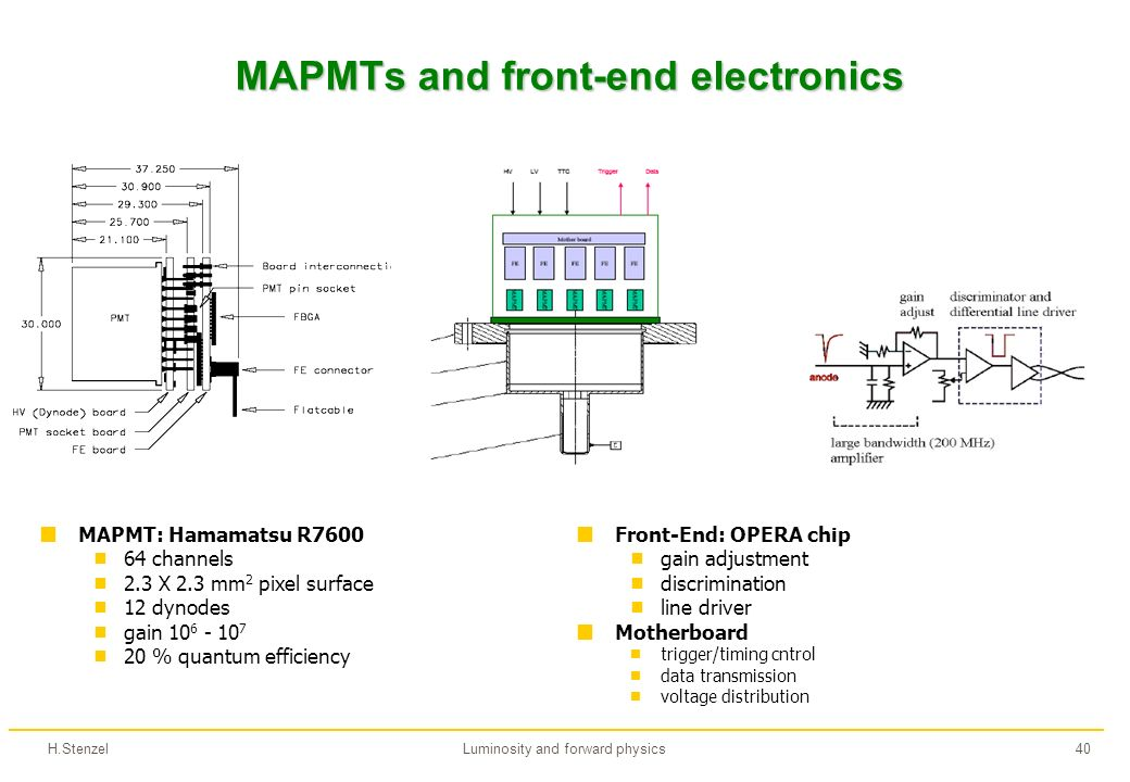 H.StenzelLuminosity and forward physics40 MAPMTs and front-end electronics MAPMT: Hamamatsu R7600 64 channels 2.3 X 2.3 mm 2 pixel surface 12 dynodes gain 10 6 - 10 7 20 % quantum efficiency Front-End: OPERA chip gain adjustment discrimination line driver Motherboard trigger/timing cntrol data transmission voltage distribution