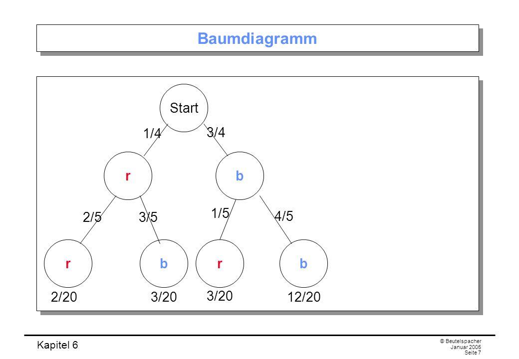 Kapitel 6 © Beutelspacher Januar 2005 Seite 7 Baumdiagramm rb rbrb Start 1/4 3/4 2/53/5 1/5 4/5 2/203/20 12/20
