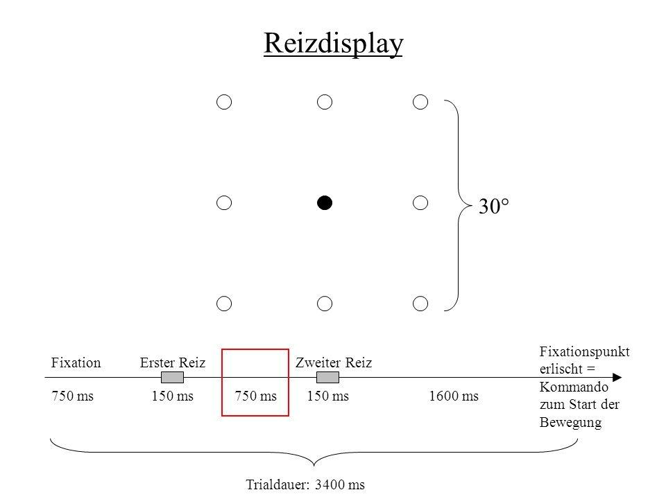Reizdisplay 30° FixationErster ReizZweiter Reiz Fixationspunkt erlischt = Kommando zum Start der Bewegung 750 ms150 ms 750 ms1600 ms Trialdauer: 3400