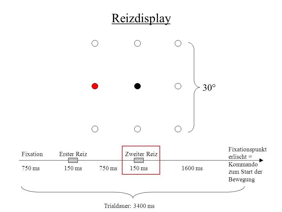 Reizdisplay 30° FixationErster ReizZweiter Reiz Fixationspunkt erlischt = Kommando zum Start der Bewegung 750 ms150 ms 750 ms1600 ms Trialdauer: 3400 ms