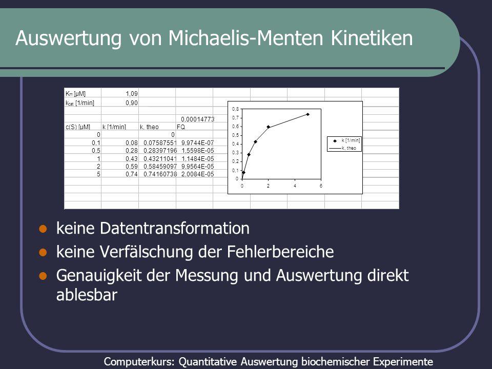 Computerkurs: Quantitative Auswertung biochemischer Experimente Wähle Modell: Parameter: Berechne theoretische Daten Berechne Abweichung zwischen den theoretischen Daten und den gemessenen Daten: Minimiere FQS durch Variation der Parameter.