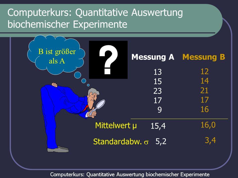 Computerkurs: Quantitative Auswertung biochemischer Experimente Einführung in die Fehleranalytik Sinnvolle Fehlerabschätzungen gehören zu den schwieri