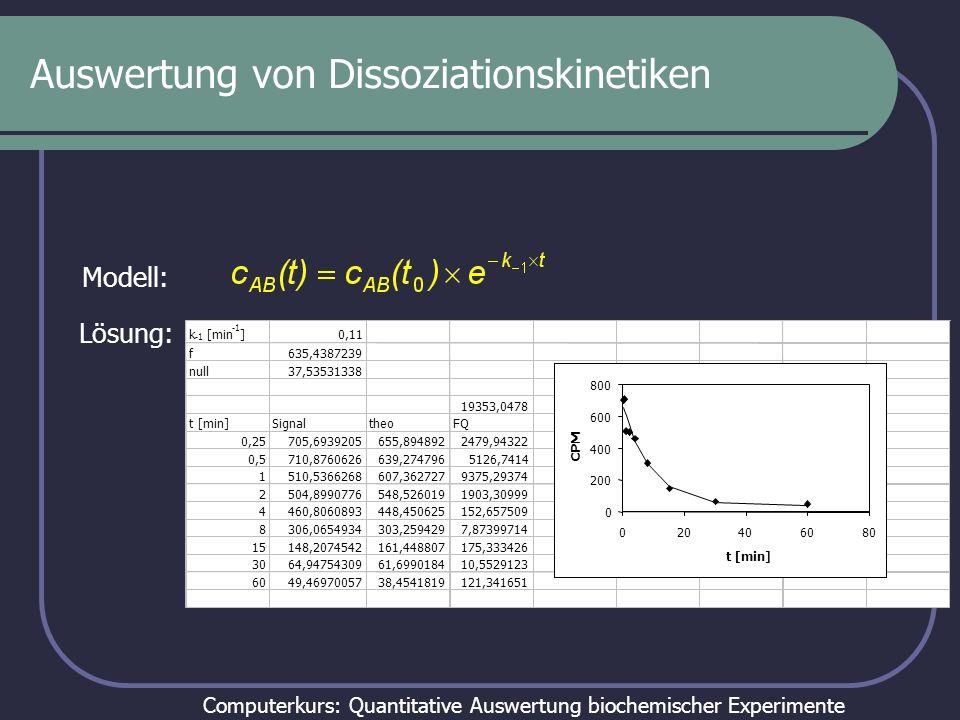Computerkurs: Quantitative Auswertung biochemischer Experimente Auswertung von Dissoziationskinetiken AB A +B