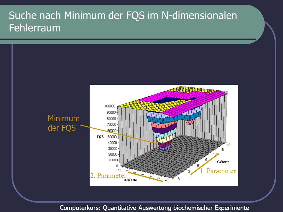 Computerkurs: Quantitative Auswertung biochemischer Experimente Warum Fehlerquadrate.