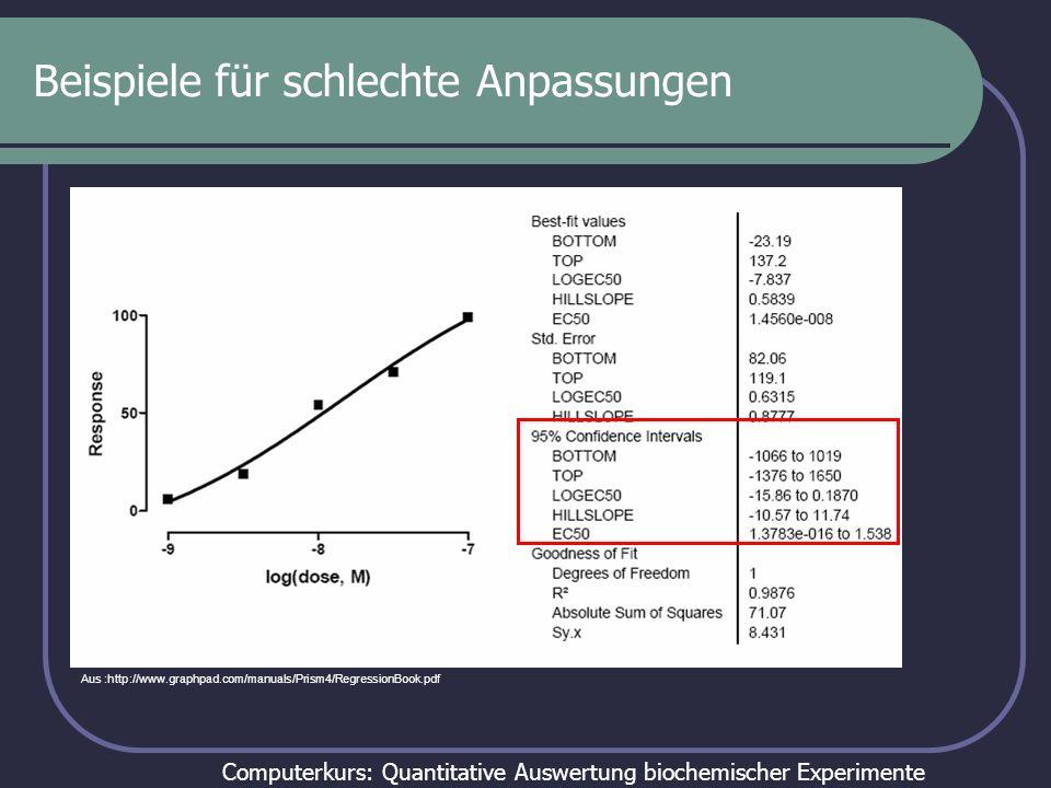 Computerkurs: Quantitative Auswertung biochemischer Experimente Beispiele für schlechte Anpassungen Aus :http://www.graphpad.com/manuals/Prism4/RegressionBook.pdf