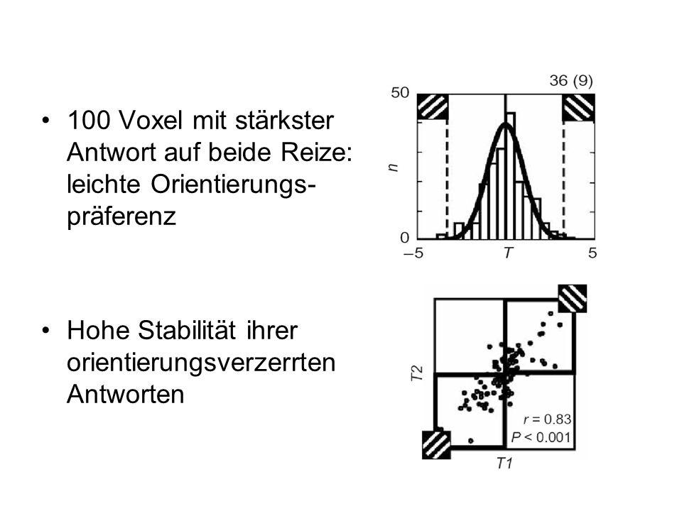 Einzelne Voxel: geringe Antwortselektivität auf verschiedene Orientierungen Ensemble orientation detector (Summe vieler Voxelantworten): stabile abgestufte Antworten, die mit Ähnlichkeit der Reizorientierung zur präferierten Orientierung zunahm Ergebnisse weisen darauf hin, dass ensemble pattern der fMRT-Aktivität Orientierungsinformationen enthält, die Selektivität der einzelnen Voxel weit übertreffen